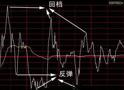 股票价格里的白线和黄线是什么意思