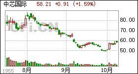 中芯国际股票a股代码(在美国上市的中国股票及其代码)