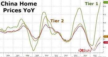 一线城市房价飙涨中国房地产泡沫回归