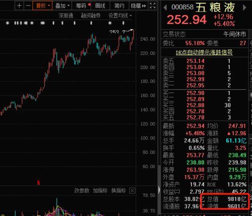 哪些股票是上海市值?哪些股票是深市市值?