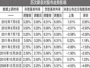 基准利率多少(2015年银行贷款基)