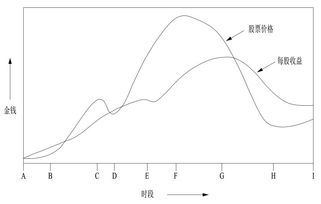 用管理学分析股票
