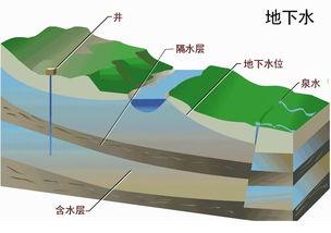 地下水科学与工程专业可以解决哪些问题