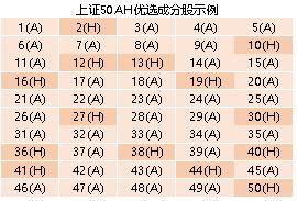 2020年新纳入上证50股票(沪深300股票一览表)  股票配资平台  第1张