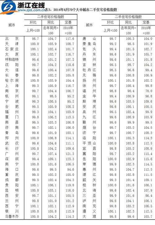 统计局5月70个大中城市中35城新房价格环比下降