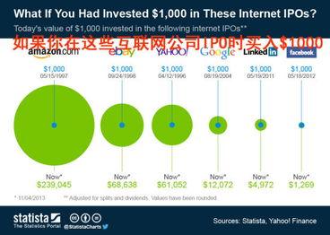亚马逊股票是几时上市的上市时股价多少