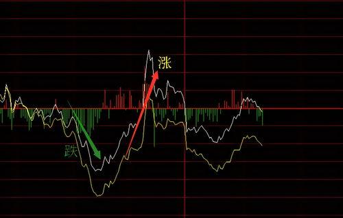 防守股是指哪些股票