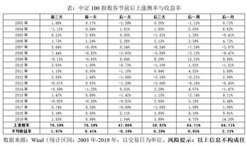 """股票市场的""""春节效应""""如何?春节前后适合投资股票吗?"""