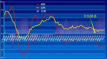 股票国家金融政策分析