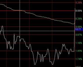 尾盘集合竞价放量拉升股票的分析