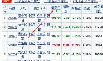 中國歷史上價格最高的股票是什么股票,股票名稱叫什么?