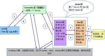 tp5目录结构和mvc模式