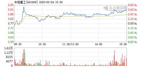 中信重工股票会跌破3元不?