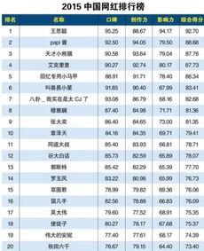 中国排名前20 网红 手机使用情况分析