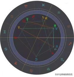 12 星座的运势会有什么变化吗(请问上升星座对运程有影响吗)
