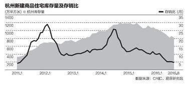 杭州限购房价的影响