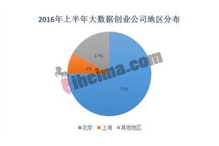 2016大数据公司融资