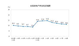 8月70城房价55城环比上涨,4个一线城市房价环涨0.3