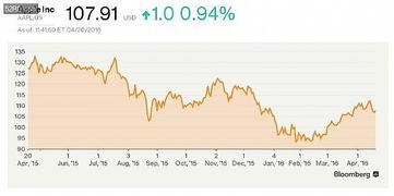 为什么亚马逊股价飙升凸显了其全球野心
