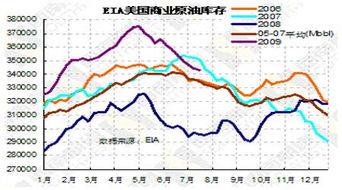原油库存数据 eia 恒指期货