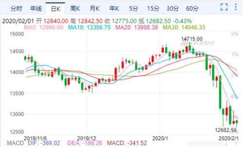 北京新发疫情会对股票基金会有影响吗?