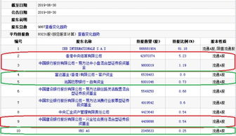 香港中央结算有限公司持有4297.04万股,增持455.48万股,持股比例为5.23%,为第二大股东;中国银行股份有限公司-易方达中小盘混合型证券投资基金持有980.00万股,增持200.00万股,持股比例为1.19%,从第四大股东升至第