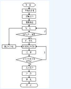 图1长螺旋钻CFG桩成桩施工工艺流程图