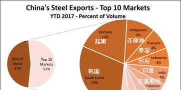 中国钢铁出口目的地top10