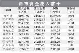 沪深两市股票名字中带龙的股票有哪些