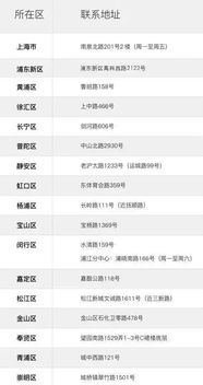 上海居住证申请需要租赁合同网签房屋租赁备案,具体流程及材料