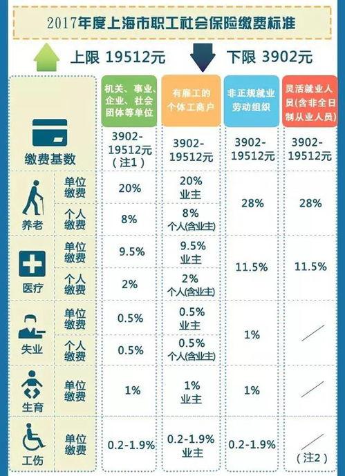 个人】社保与公积金缴费总额按2017年上海职工平均工资(6504元)来计算每月缴纳的五险一金和个税