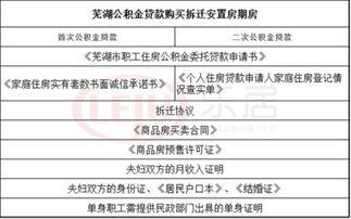 公积金贷款条件及要求(款期限:1、公积金贷)