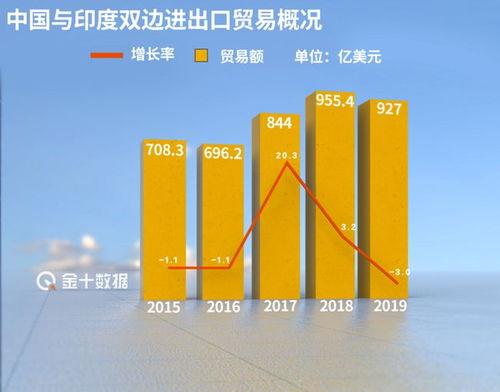 5018亿,中国重新成为印度最大贸易伙伴印度这一计划落空