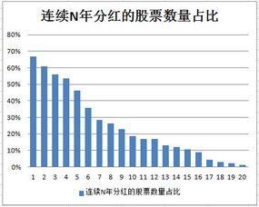 分红派息最高的前十只股票