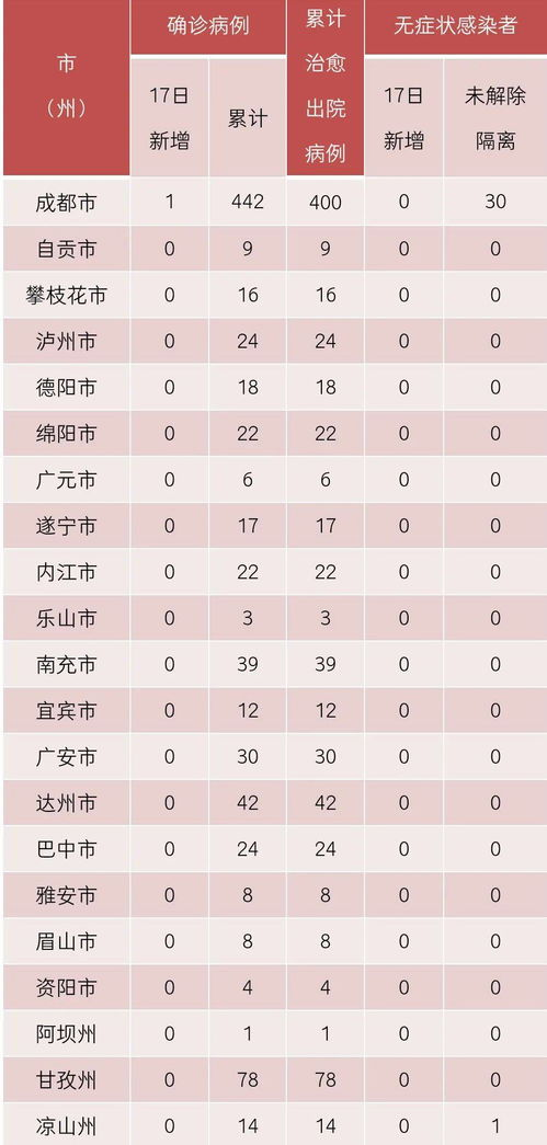 国家卫健委:31省区市新增确诊12例(12月18日发布)据国家卫健委,12月17日0—24时,31个省(自治区、直辖市)和新疆生产建设兵团报告新增确诊病例12例,其中境外输入病例11例(上海4例,广东4例,山西1例,河南1例,云南1例),本土病
