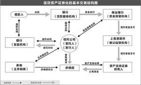 信贷资产证券化(我国为什么要推行信贷资产证券化)