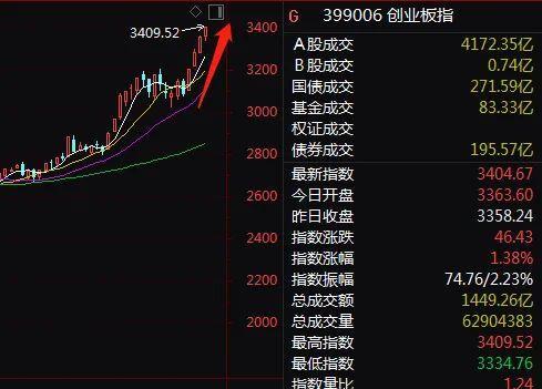 """上午A股港股大涨,白酒股暴拉,市值狂涨2600亿,茅台""""飞天"""",到底发生了什么?"""