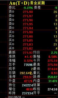 国内金价实时(上海国际黄金交易所)  场外个股期权  第3张