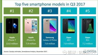 2017年第三季度智能手机出货量排名