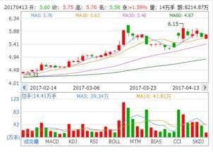 谁能帮我分析分析中国神话,北辰实业。这两支股票怎么样?