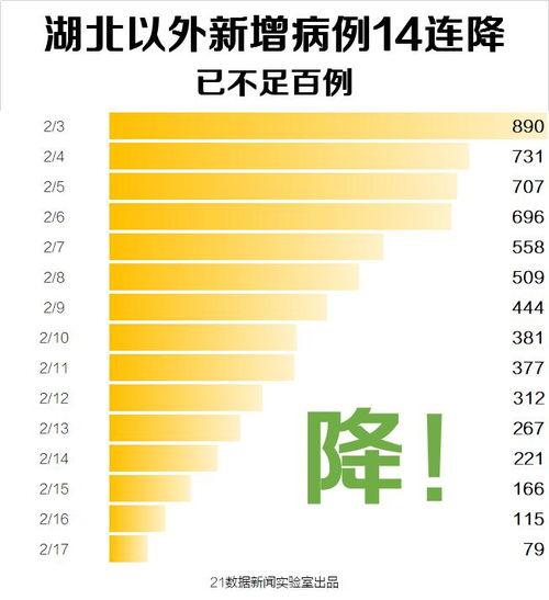 此外,据21数据新闻实验室统计,截至2月17日24时,西藏、湖北神农架林区新冠肺炎病例已清零,青海、甘肃、海南、宁夏、吉林等5个省市区至少两天或以上确诊病例零新增,浙江、江苏、福建等11省市区确诊病例零死亡.