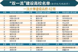 中国双一流大学有哪些