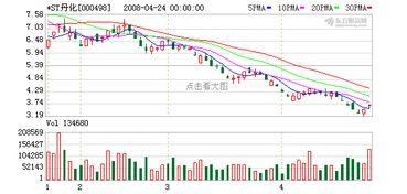 000498*st丹化股票资产重组情况如何?是不是已退市?