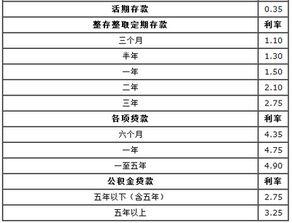 农商银行利息表2017最新利率(农商银行存款利率2017)