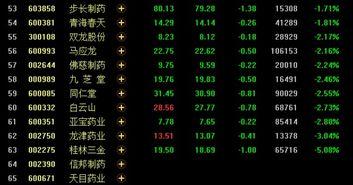 中药板块股票有哪些龙头股?
