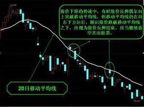 股票价格指数分析移动平均线理论