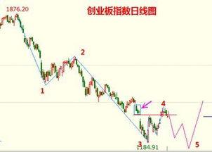 股票周线5浪下跌最后一浪下跌幅度应该多大?
