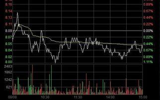 股票分时图中的黄线是什么意思?