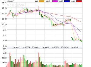 康德萊股票為什么下跌?