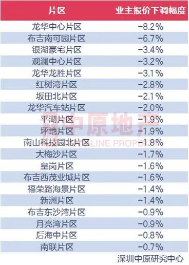 深圳楼市打新实行积分制,10年无房加40分,20个片区二手房价格下跌